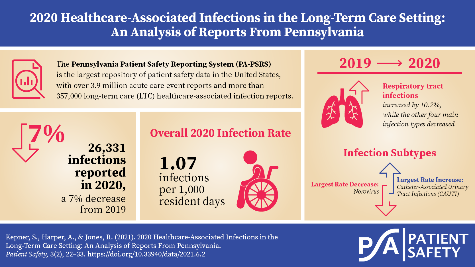 LTC Annual Report 2020 - visual abstract