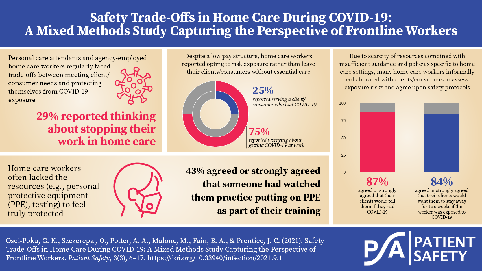 Home care visual abstract