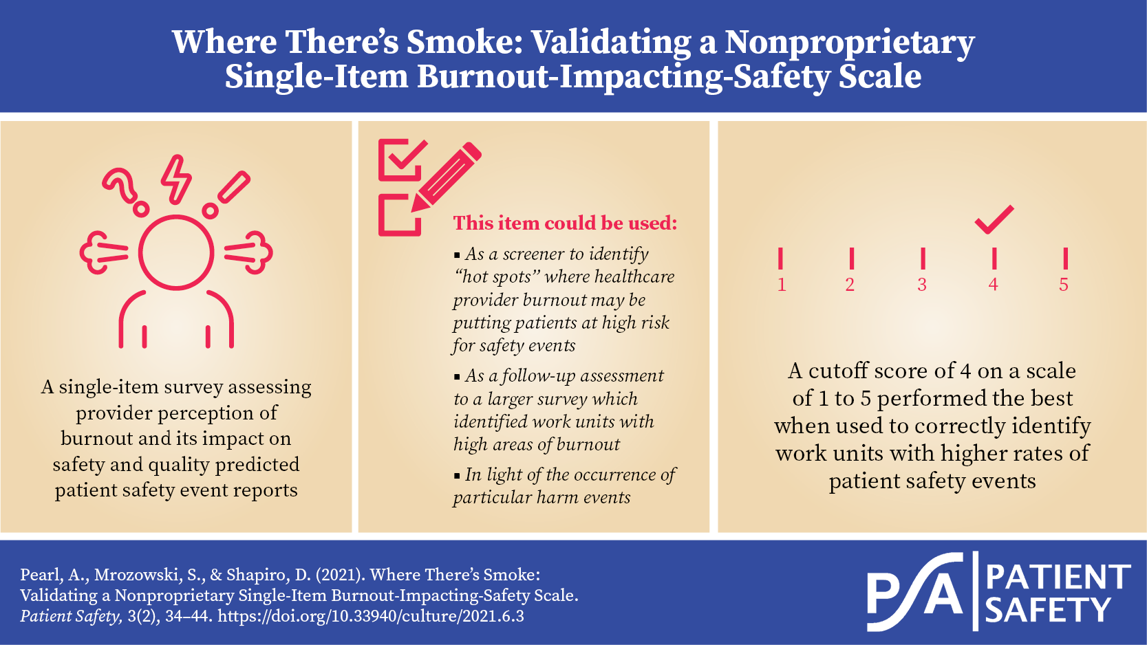 Where There's Smoke - visual abstract